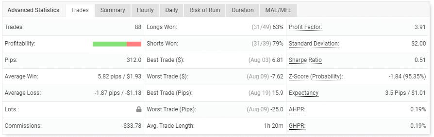 Trading performance