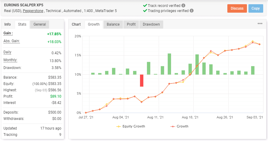 Trading statistics of the EA