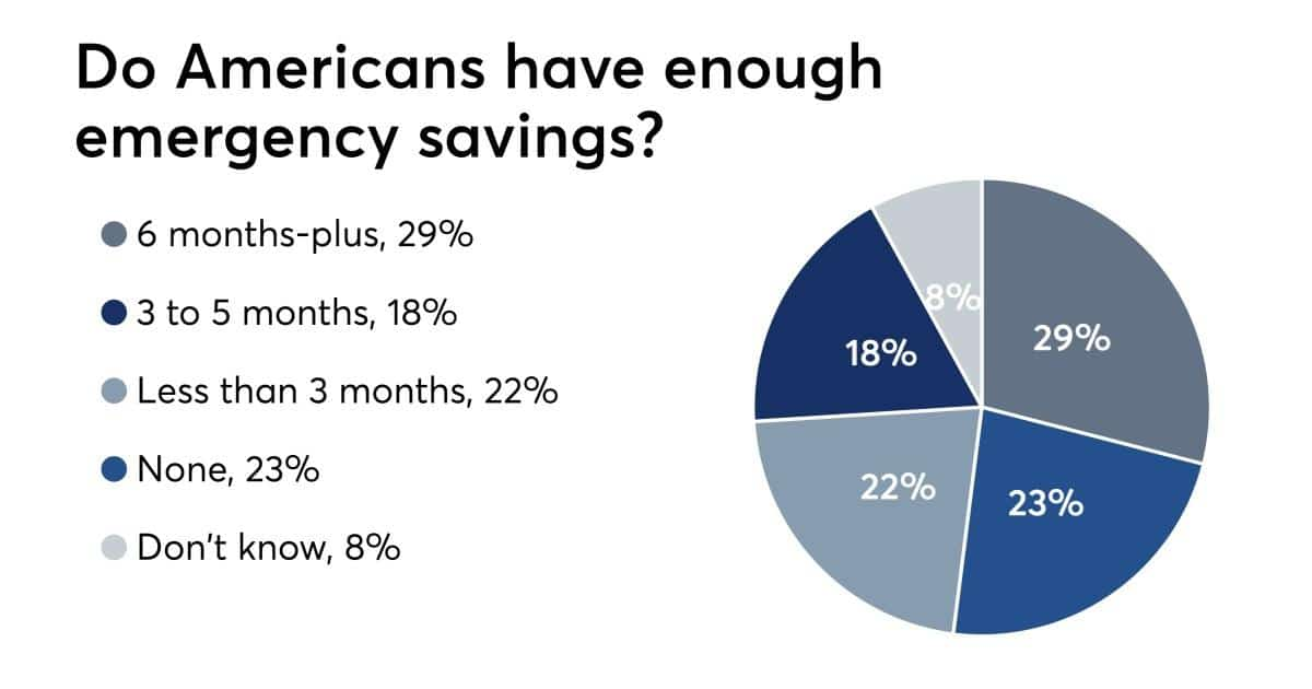 Savings habit of Americans
