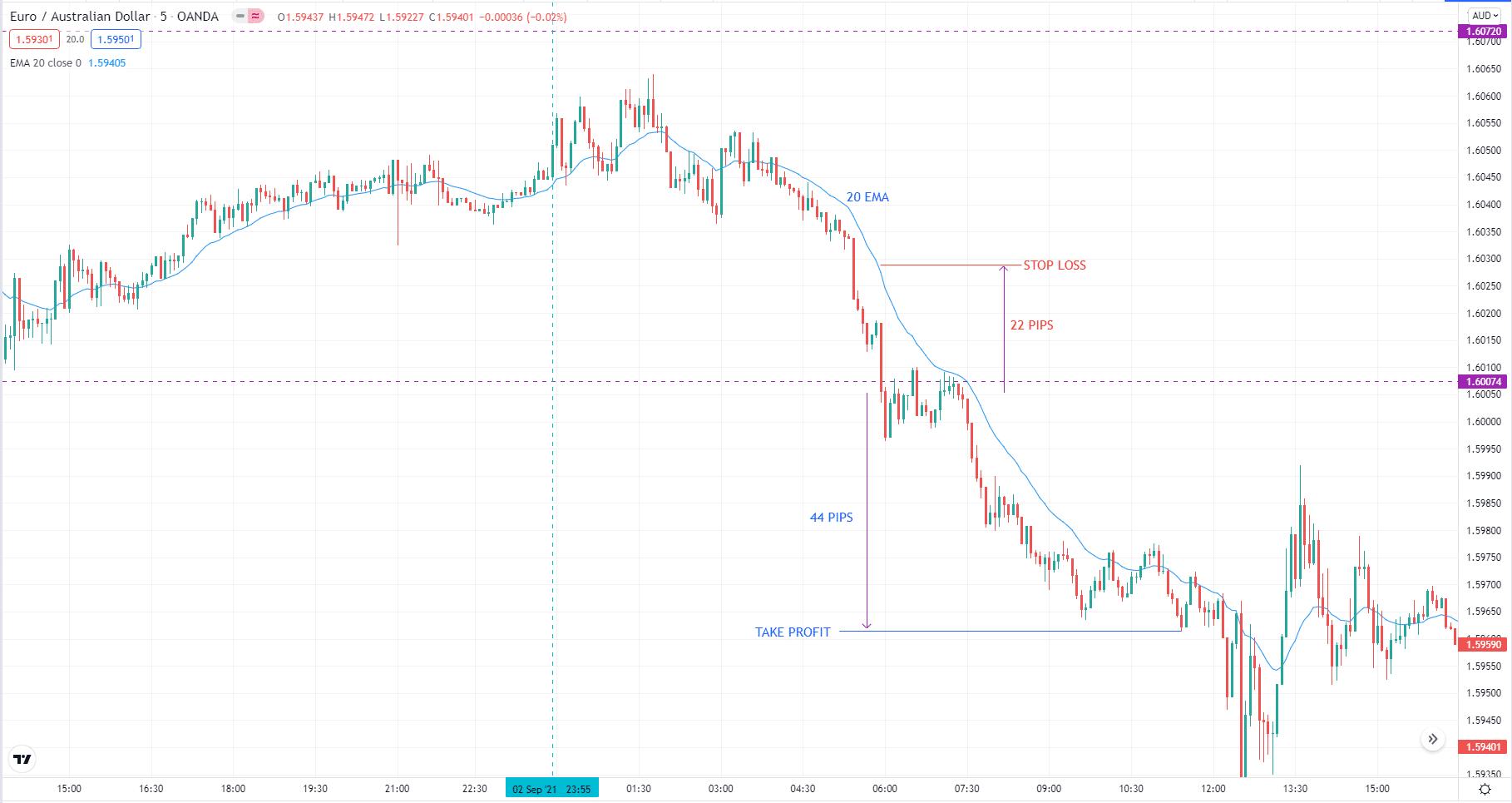 Euro/Australian dollar