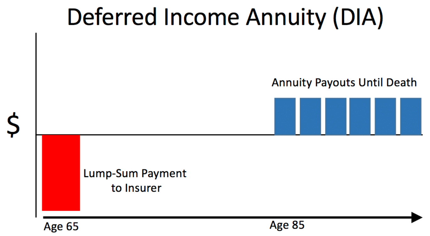 Differed Income Annuity(DIA), chart