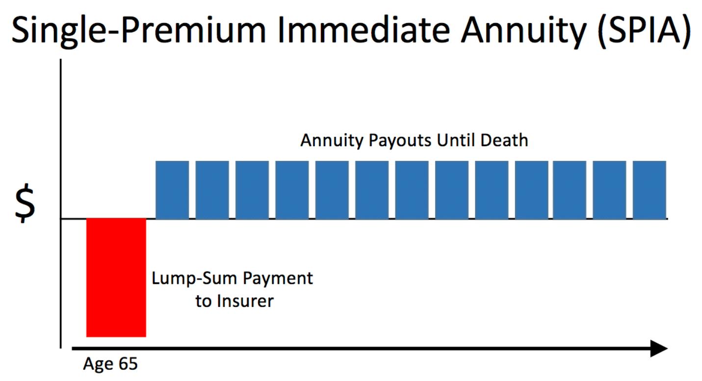 Single-Premium Immediate Annuity, chart