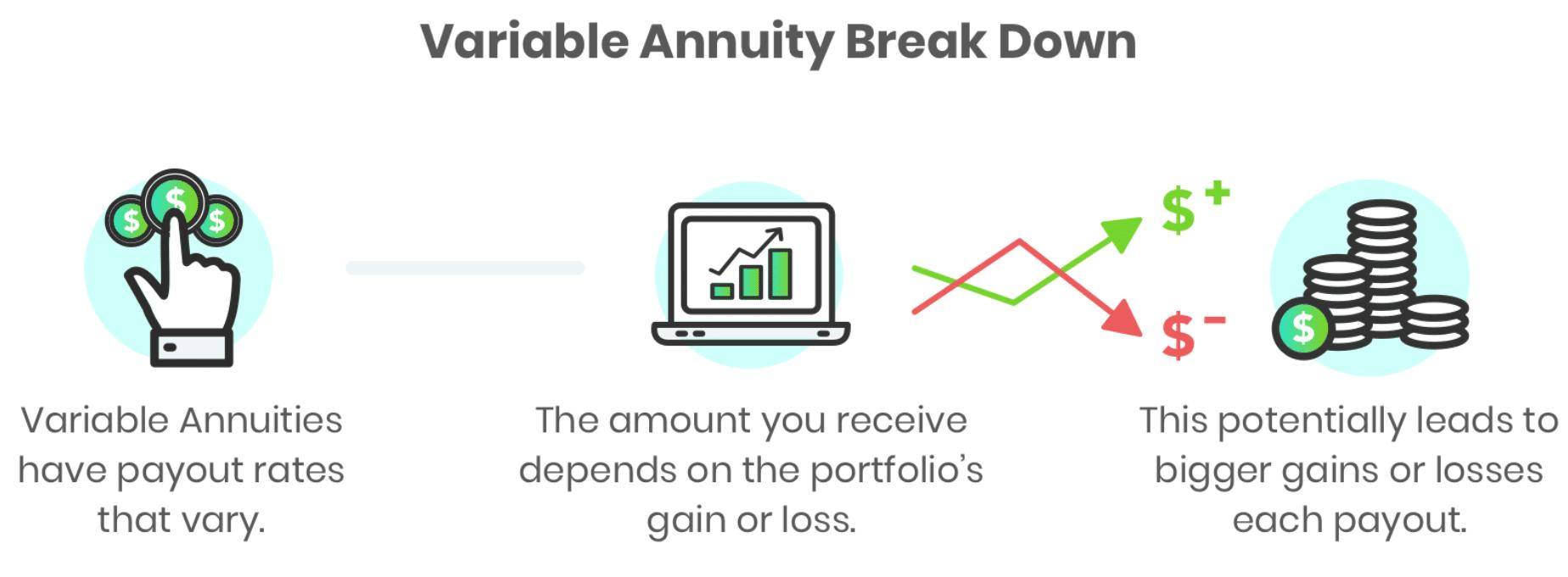 Variable Annuity Break Down