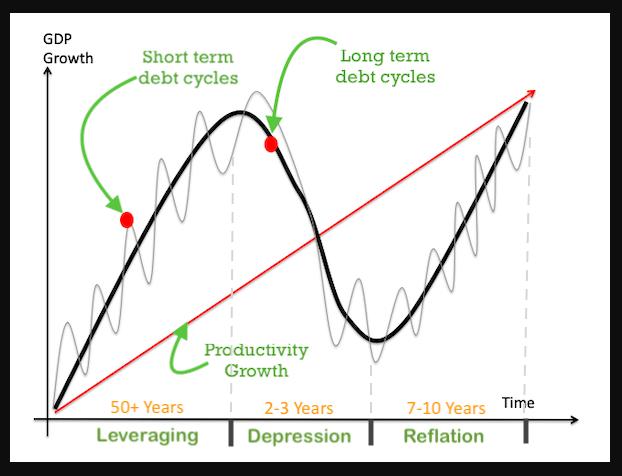 Debt period