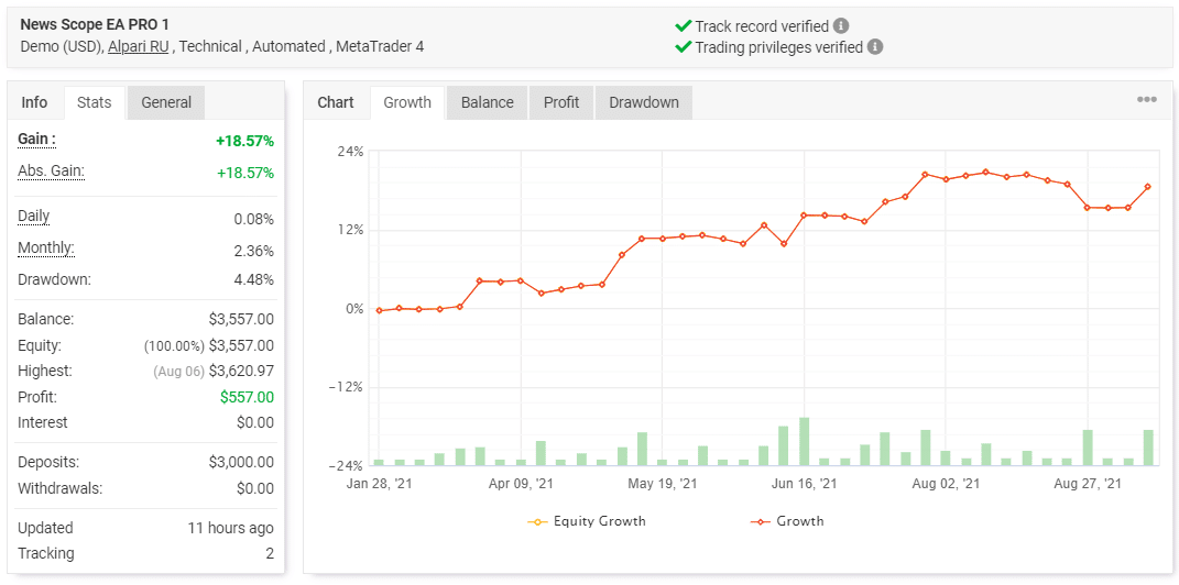 News Scope EA Pro trading results