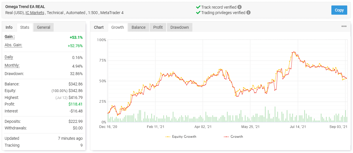 Omega Trend EA live trading results