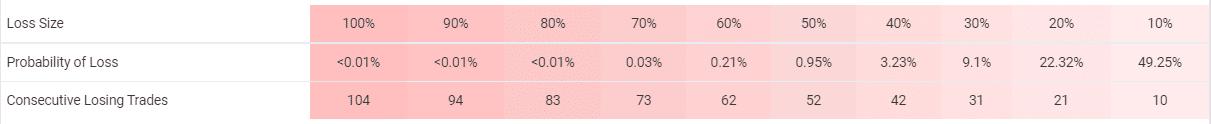 Omega Trend EA risks
