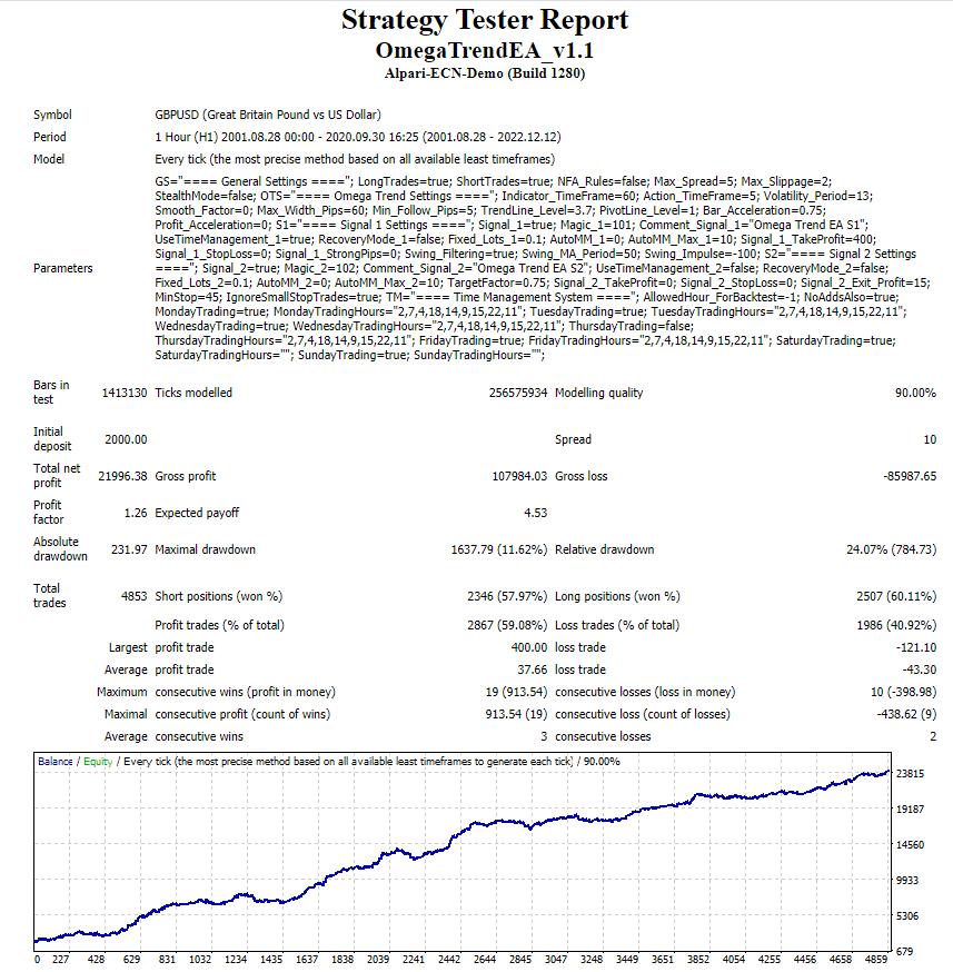 Omega Trend EA backtest report