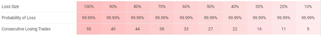 PipFinite EA Trend PRO risks