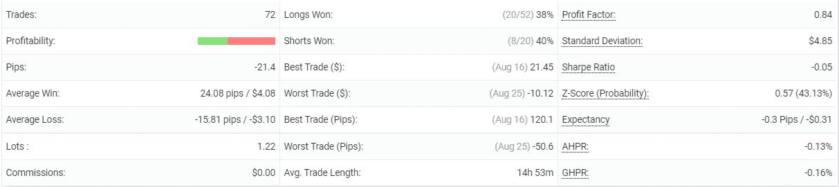 PipFinite EA Trend PRO performance