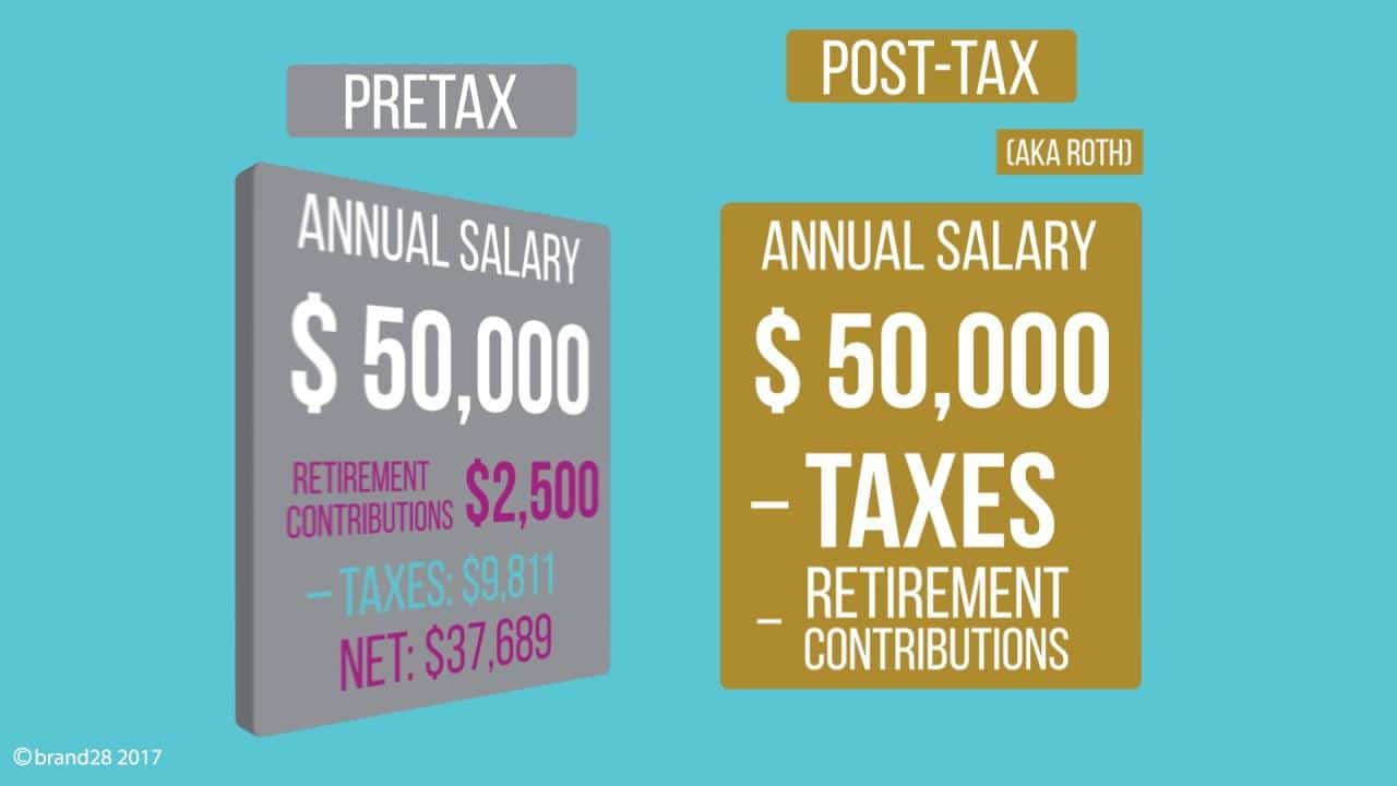 an example calculation for each type of tax treatment using a yearly salary of $50,000