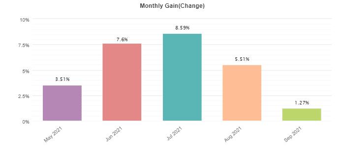 Red Fox EA monthly profits