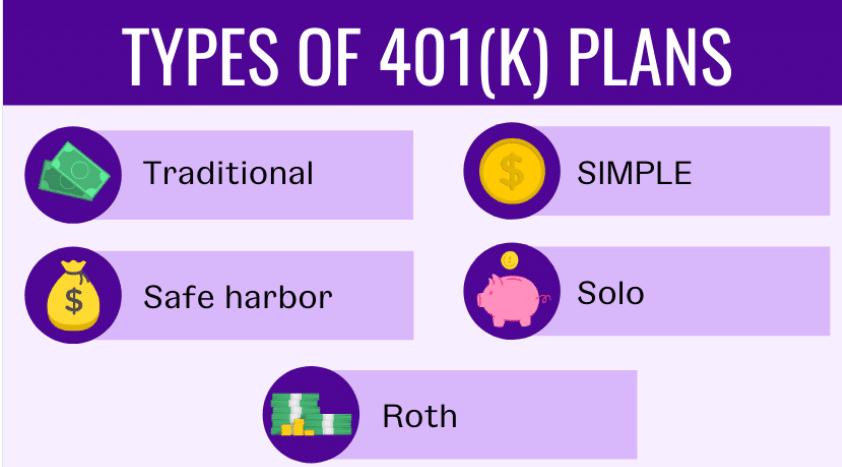 Types of 401k plans