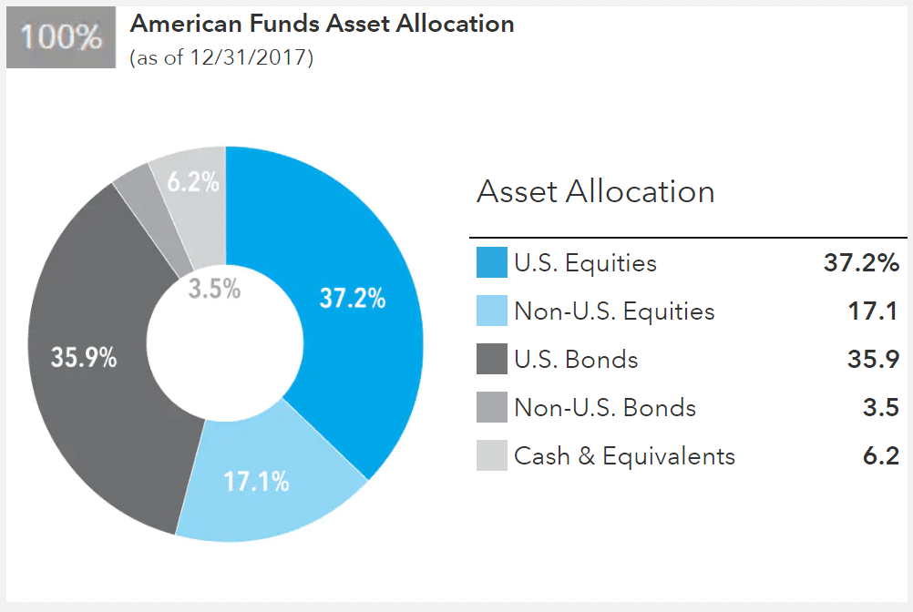 American Funds Asset Allocation