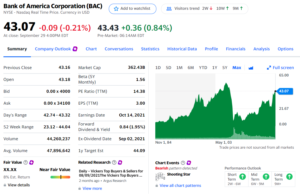 Bank of America is priced at $43.07