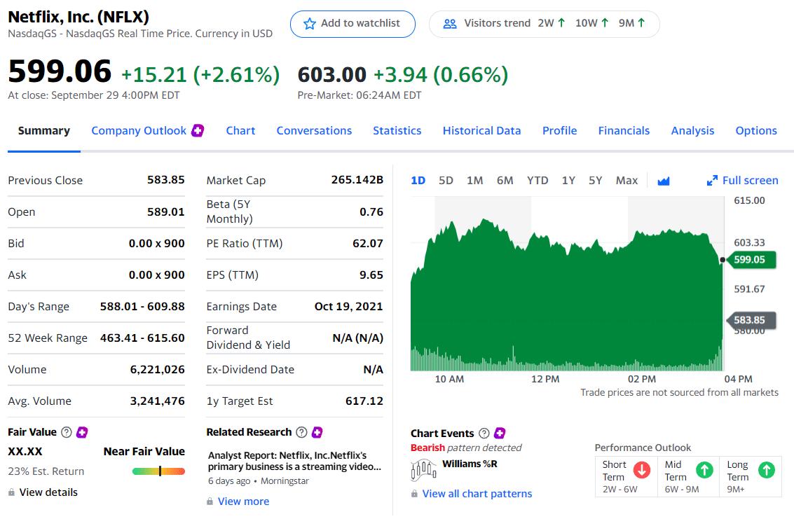 Netflix priced at $599.06