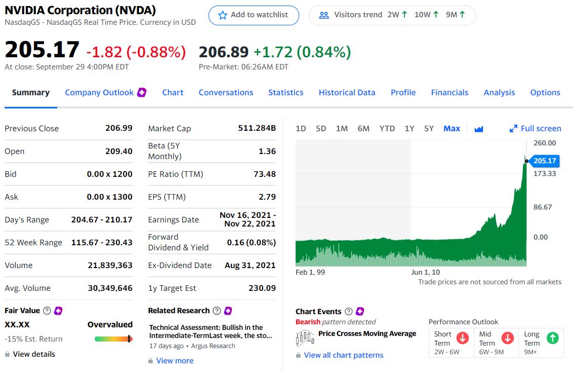 NVIDIA Corp. priced at $205.17