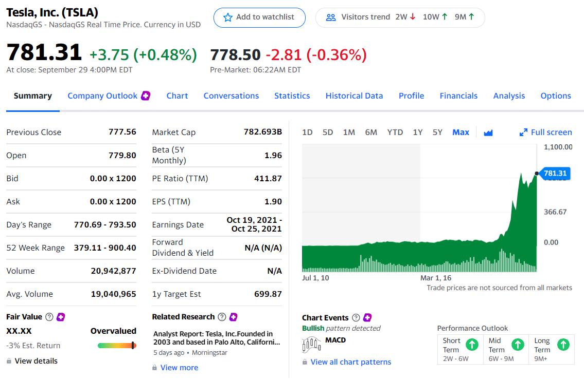 Tesla, Inc. priced at $781.31