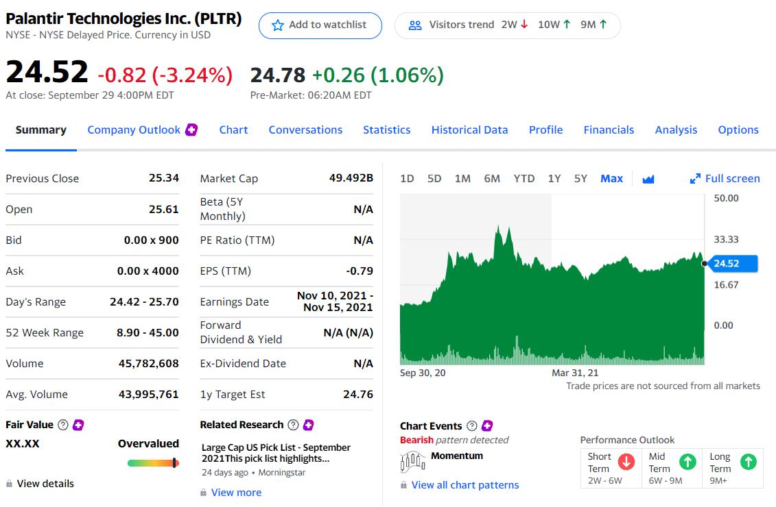 Palantir Technologies Inc. is priced at $24.52