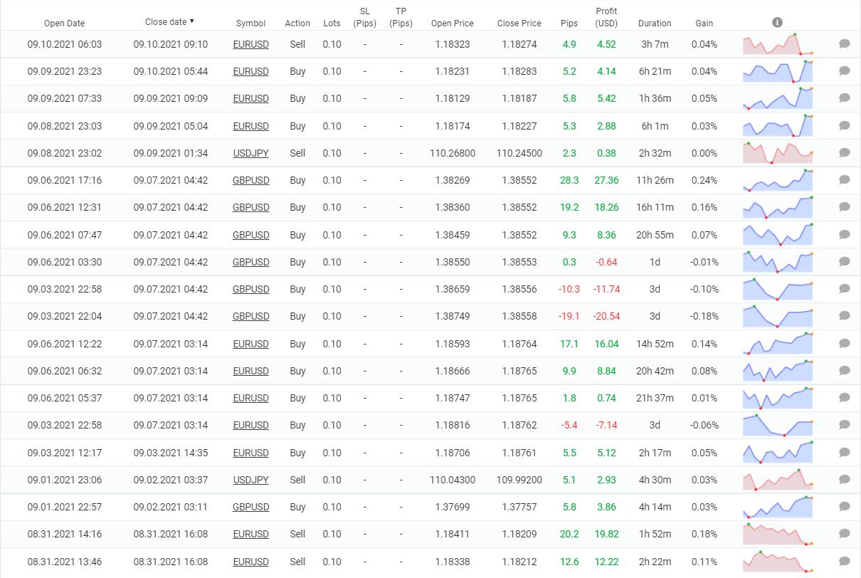 Volatility Factor 2.0 closed orders