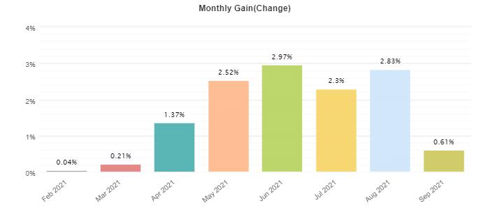 Volatility Factor 2.0 monthly profits