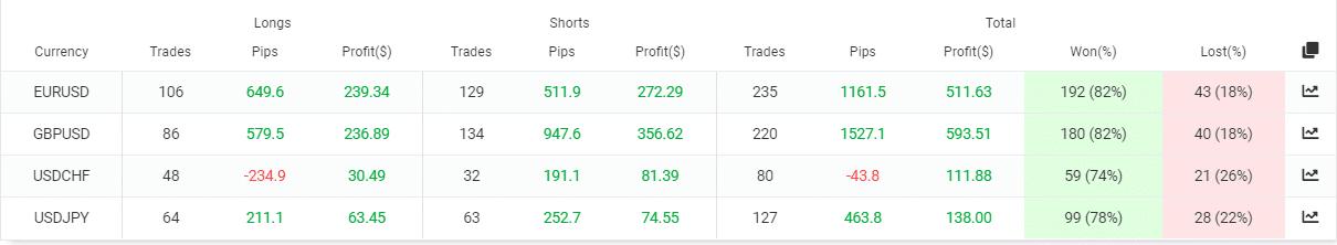 Volatility Factor 2.0 trading pairs