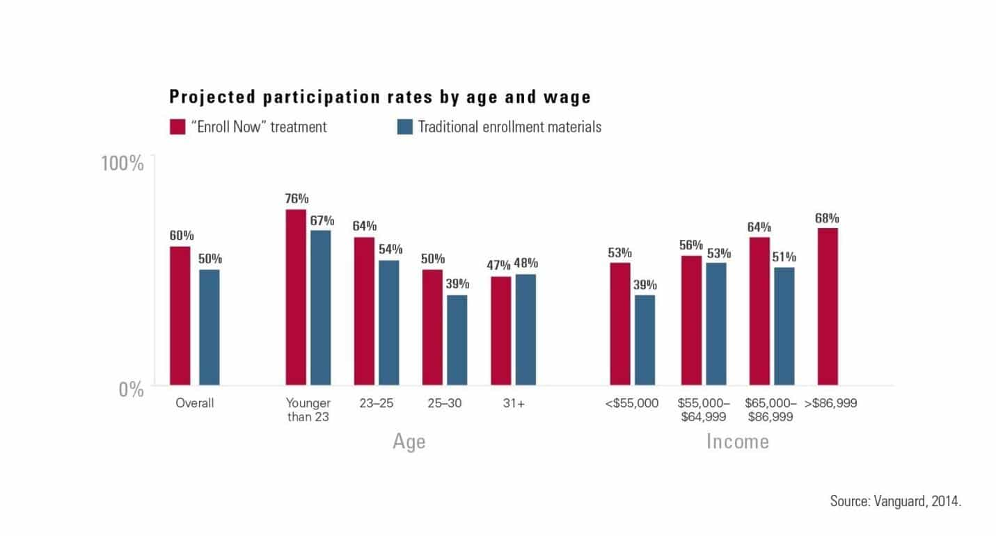 Projected participation rates by age and wage