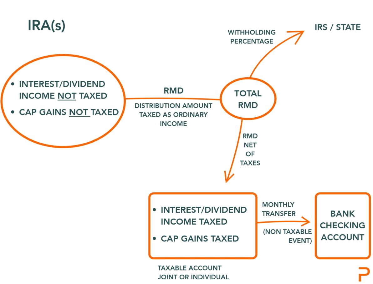 Required minimum distribution flow diagram