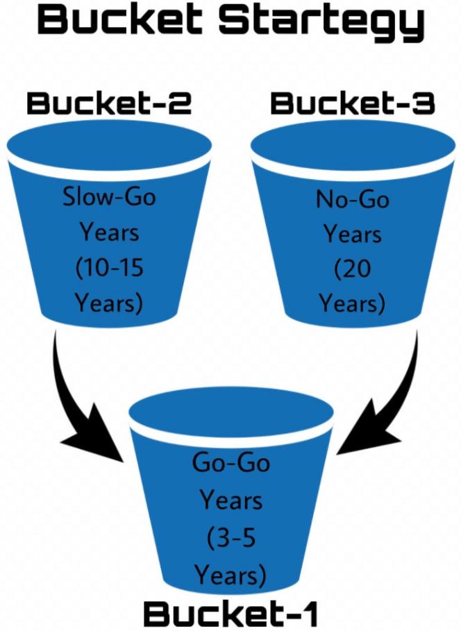 Bucket strategy illustration