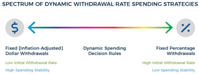 Dynamic withdrawal/spending