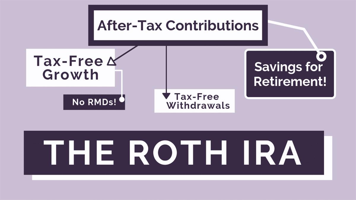The Roth IRA