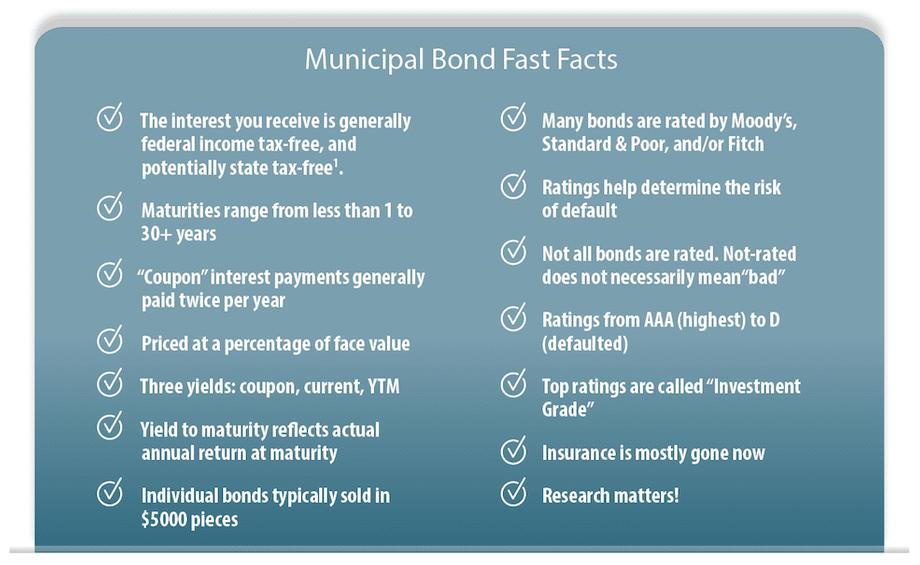 Municipal Bonds Fast Facts