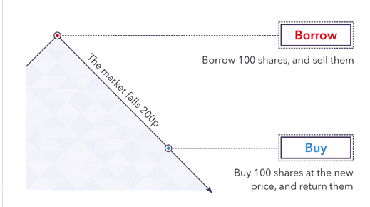 The idea of short selling is that the stock price will fall