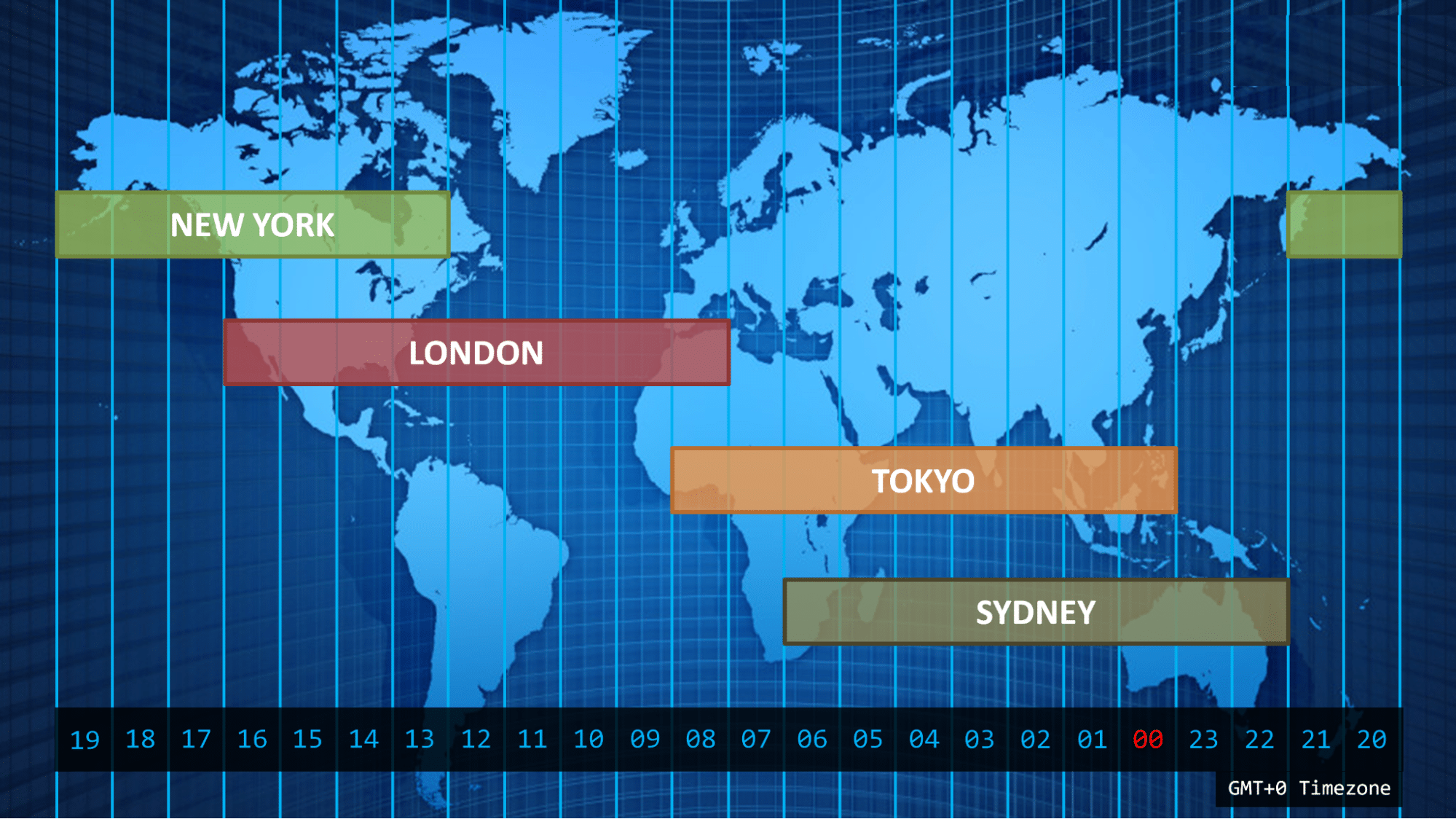 The trading session working hours varies depending on the country