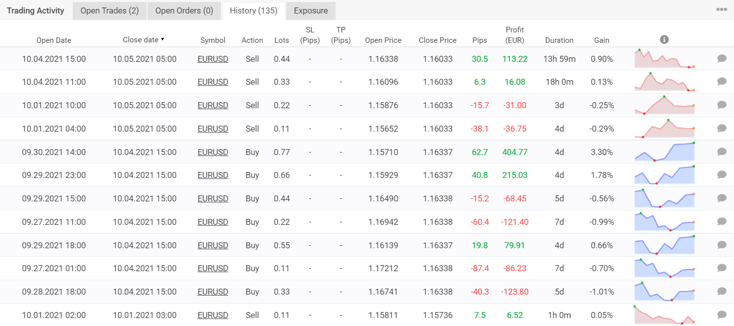 Trading results of Hippo Trader Pro