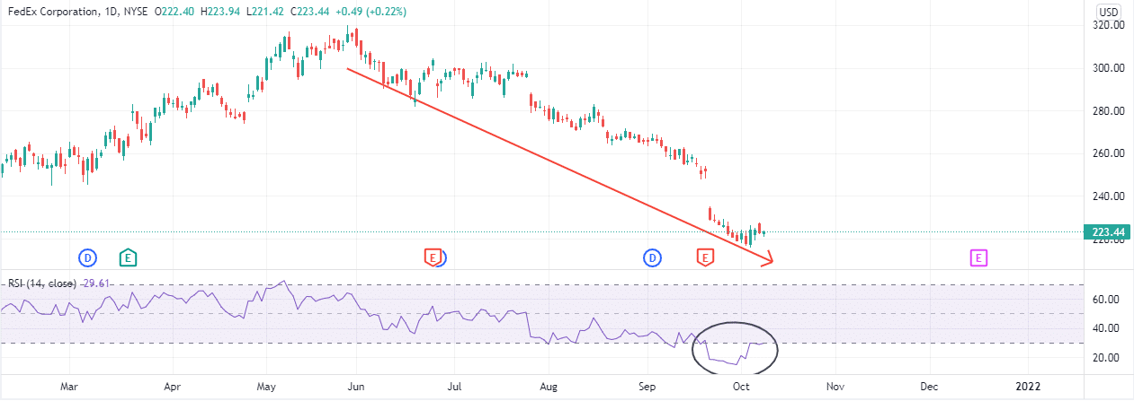 FDX's RSI went as low as 15%