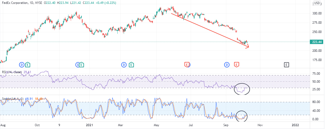 FDX's stock price is still trending lower, but the indicators predict a reversal