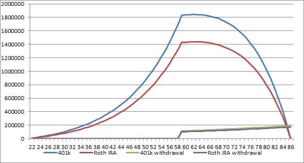 ROTH 401k vs ROTH IRA savings and distribution