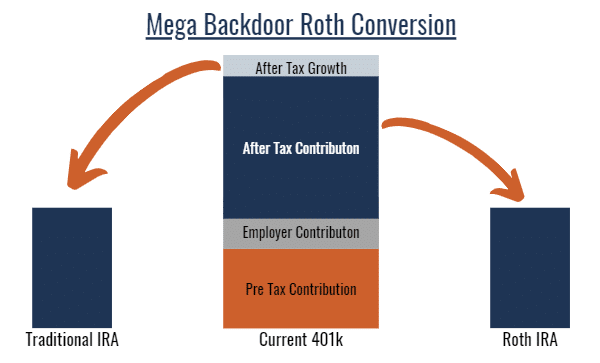 Mega Blackdoor Roth Conversion