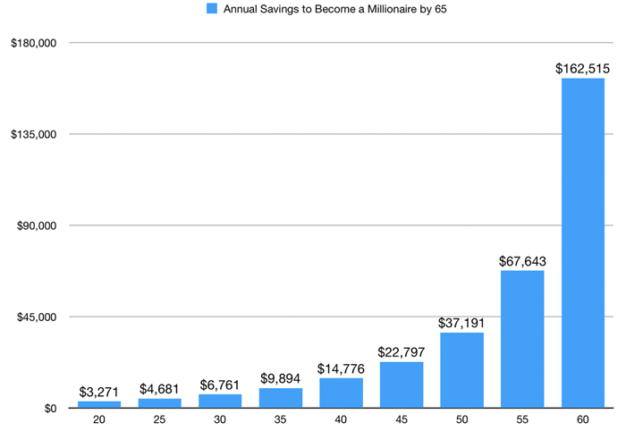 Annual savings graph to be a millionaire by 65 years