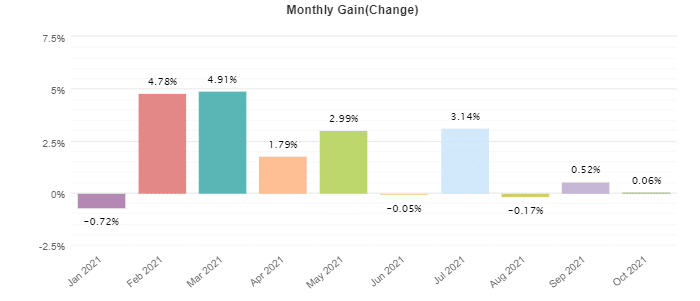 Monthly trading results