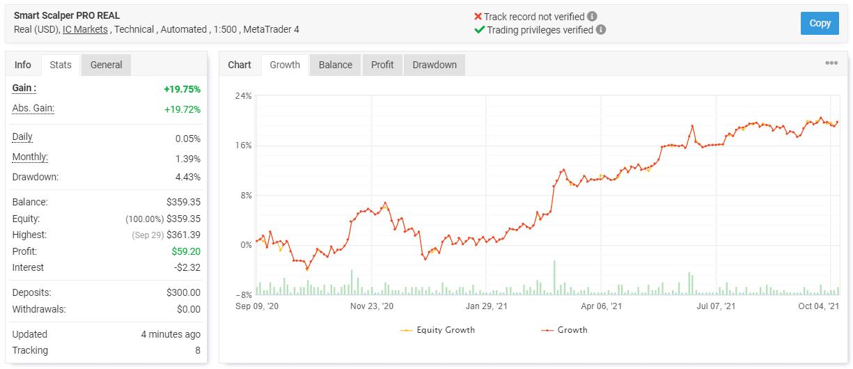 Smart Scalper Pro's live trading results