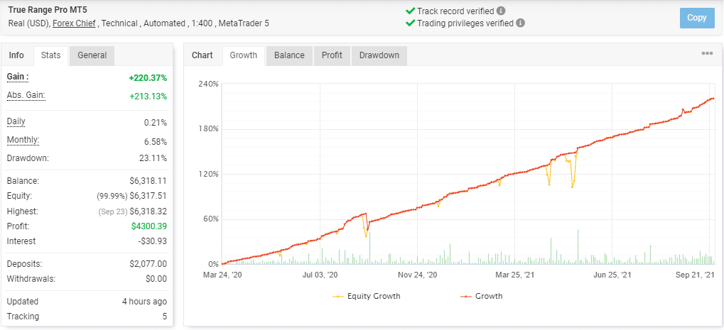 Growth curve of True Range Pro