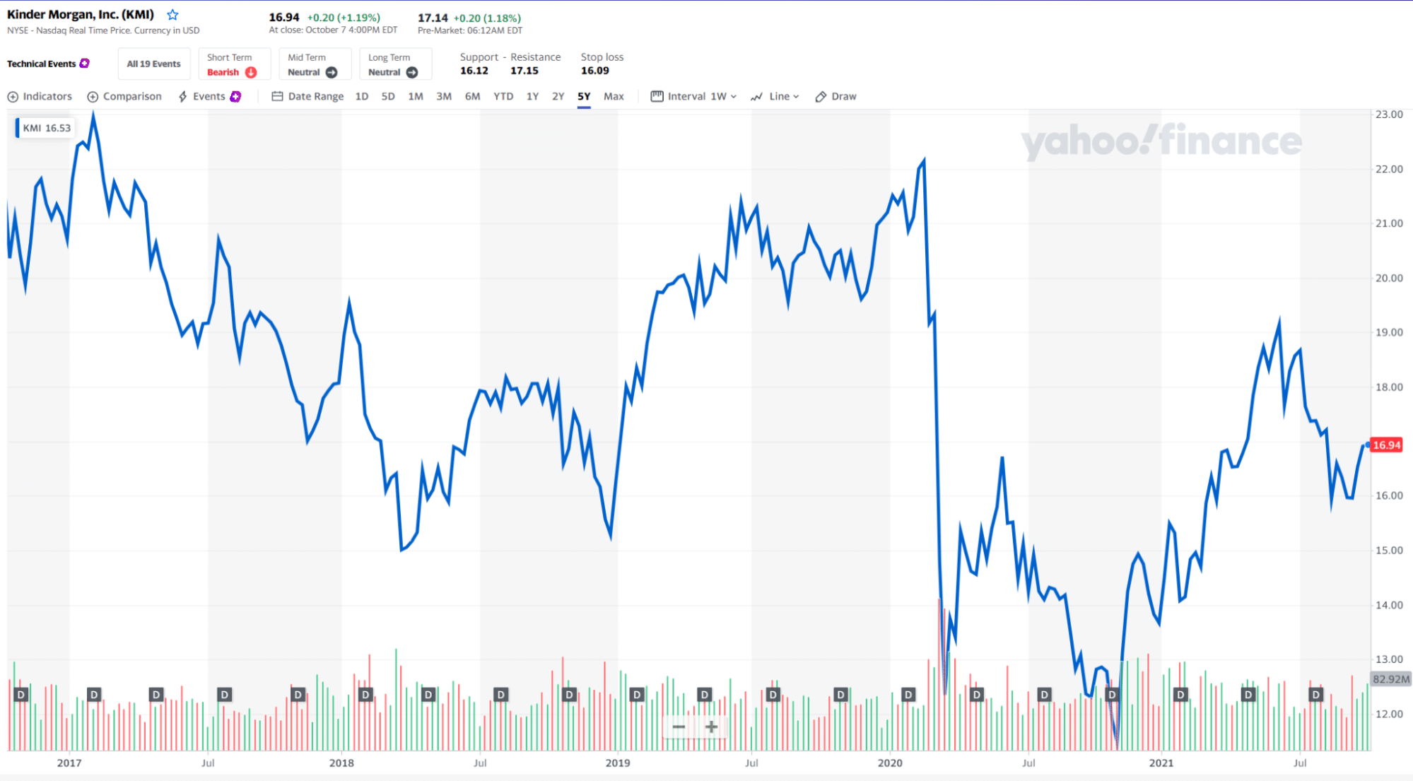 KMI price chart