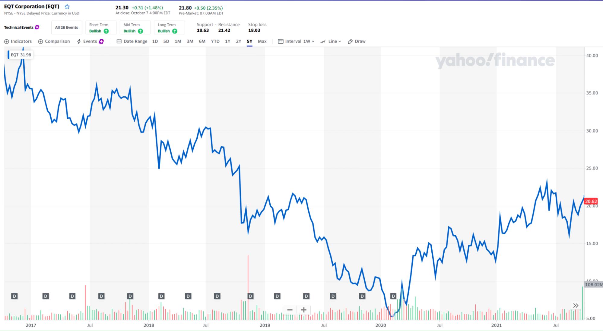 EQT price chart