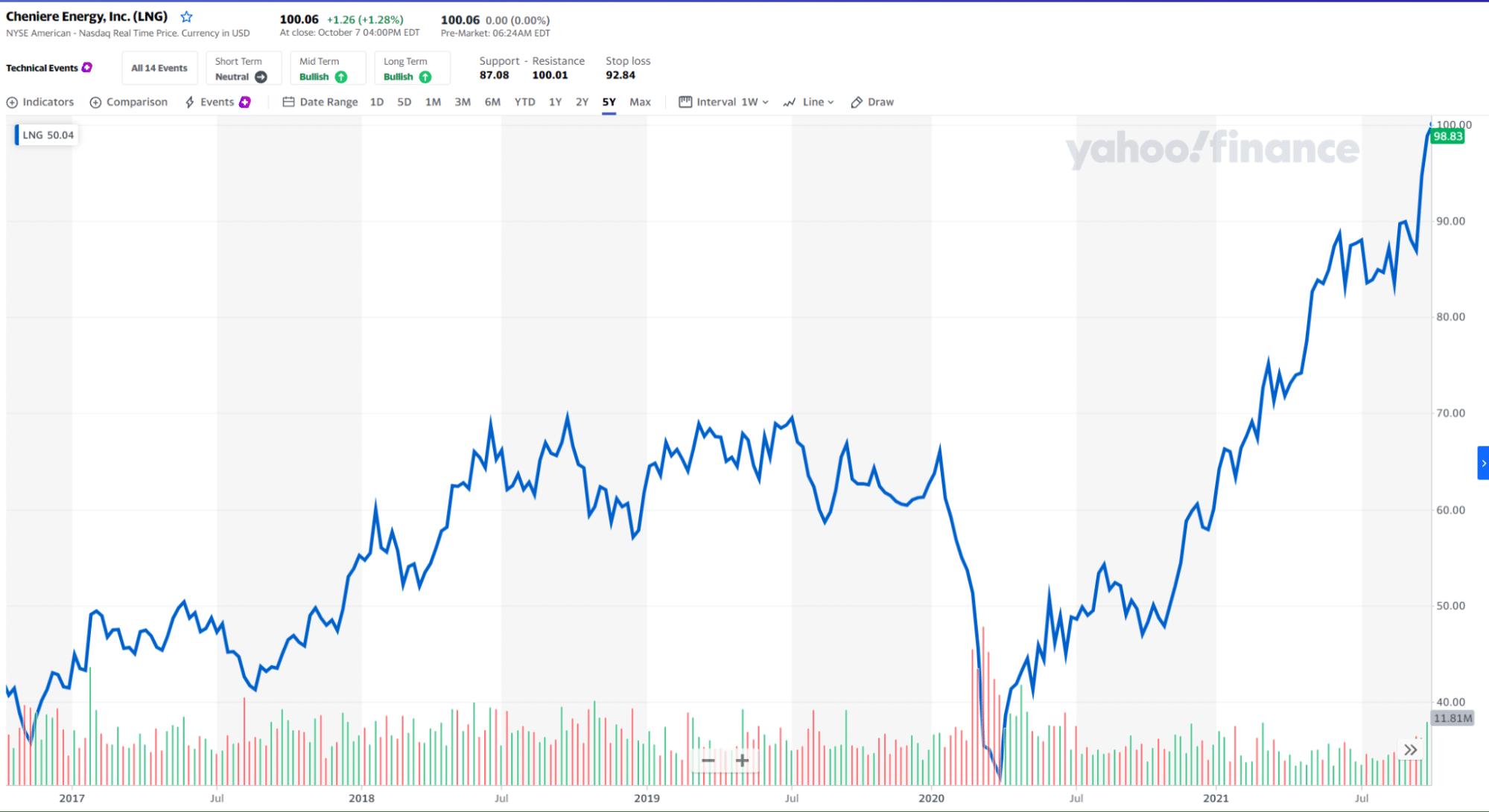 LNG price chart
